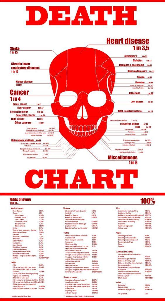 Death Chart