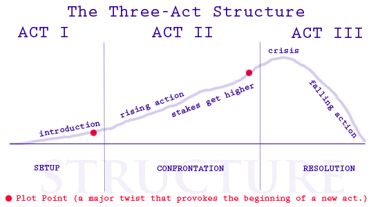3-act.png